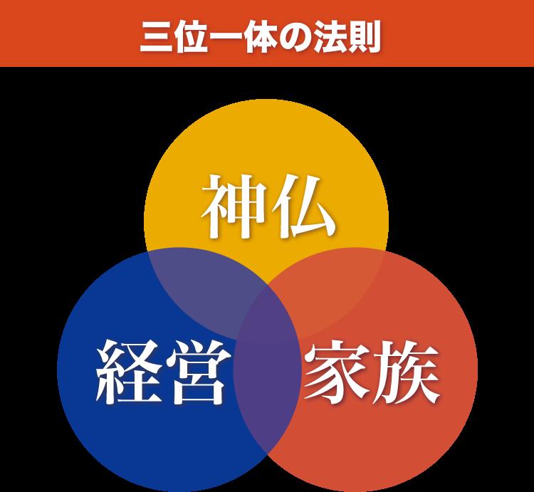 営者の大願を叶える 三位一体の法則
